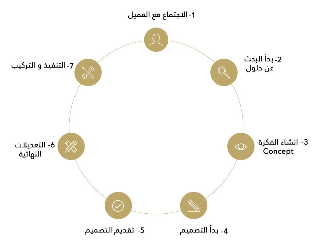 مراحل التصميم الداخلي