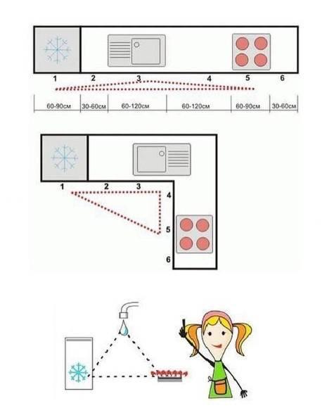 قواعد تصميم المطابخ