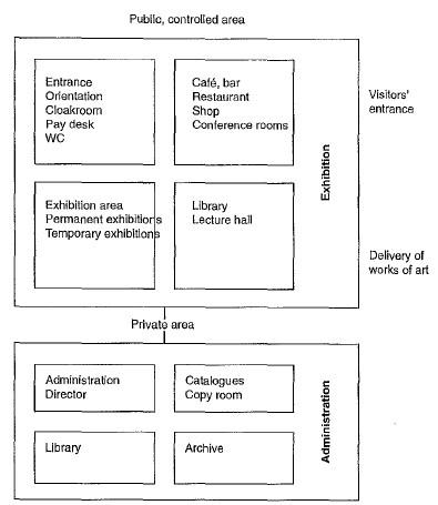 المخطط الوظيفي في تصميم المتاحف