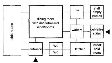 المخطط الوظيفي في تصميم مقهى