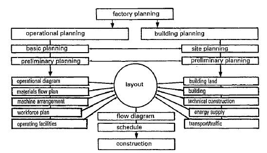 المخطط الوظيفي للمعمل