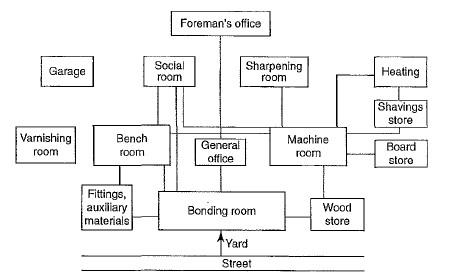 المخطط الوظيفي للورشات