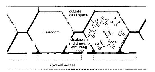 تصميم المدارس