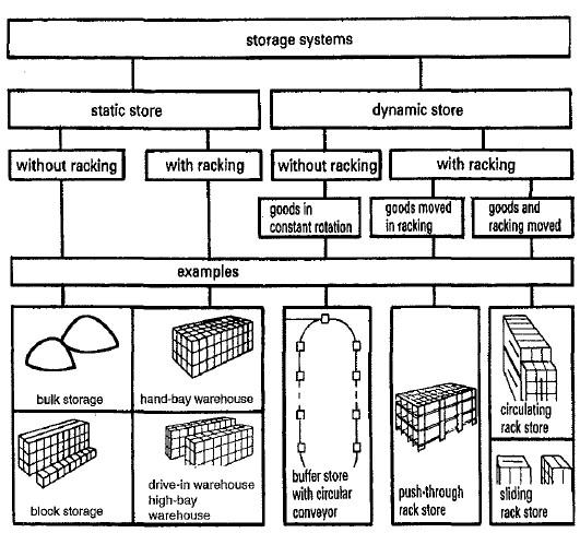 تصميم مخازن المعمل