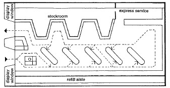 تصميم ممرات الحركة في المولات