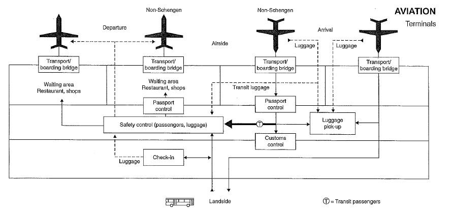 مخطط المطار الوظيفي
