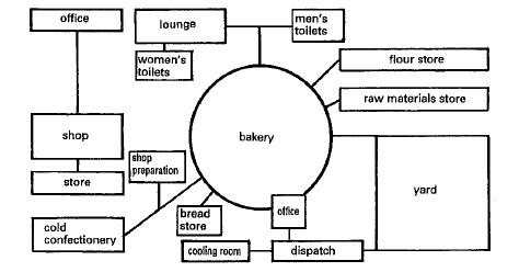مخطط الورشة الوظيفي