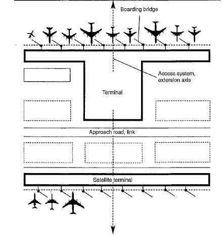 مخطط مطار