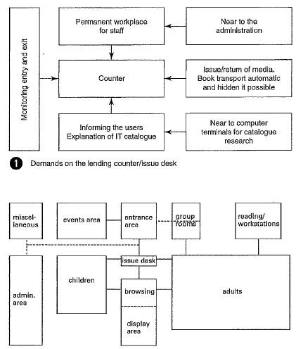 مخطط مكتبة وظيفية