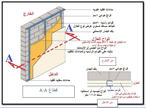 العزل الصوتي وأهميته في الفراغات الداخلية بعدسة معمارية 2021